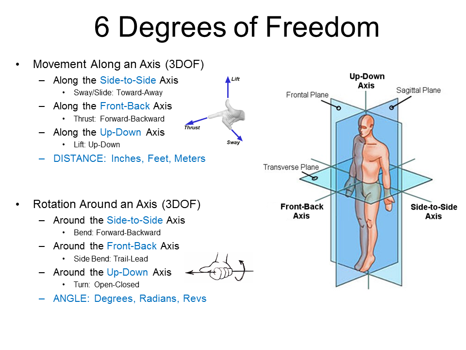 Analyzing the Golf Swing in 6 Degrees of Freedom with AMM
