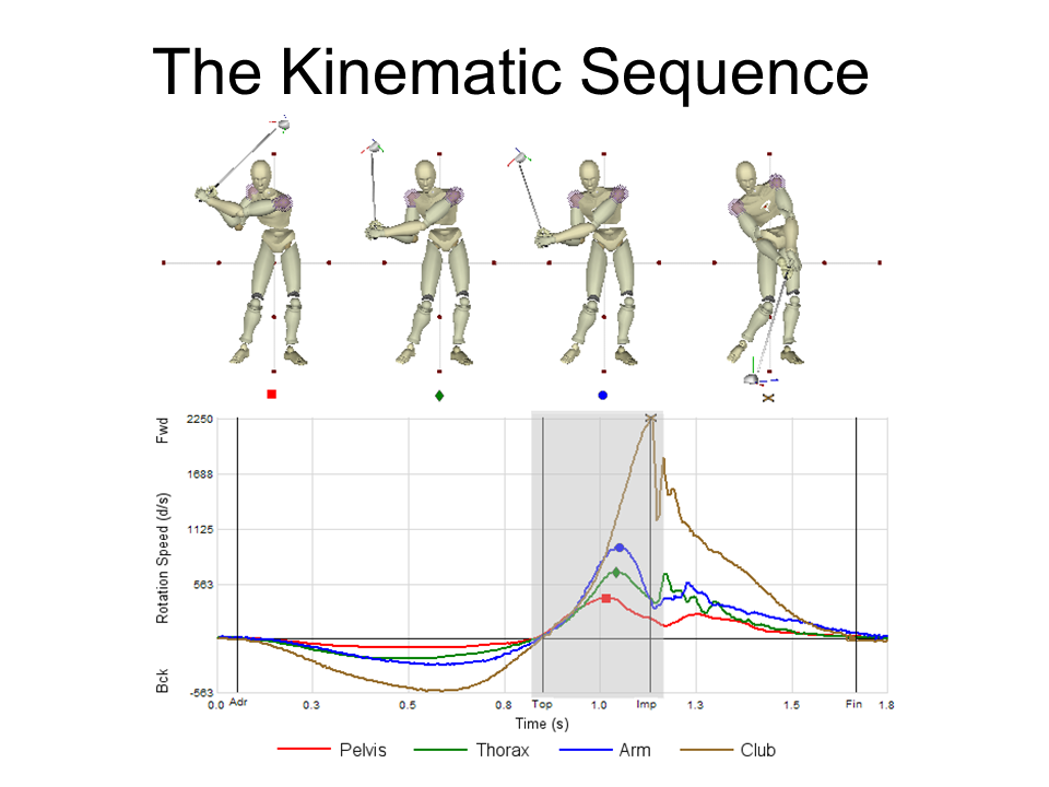 quantitative kinetic and kinematic analysis of Kinematic and kinetic variables were not significantly correlated to shot accuracy or velocity  quantitative analysis of the kinematics of the overhead lacrosse.